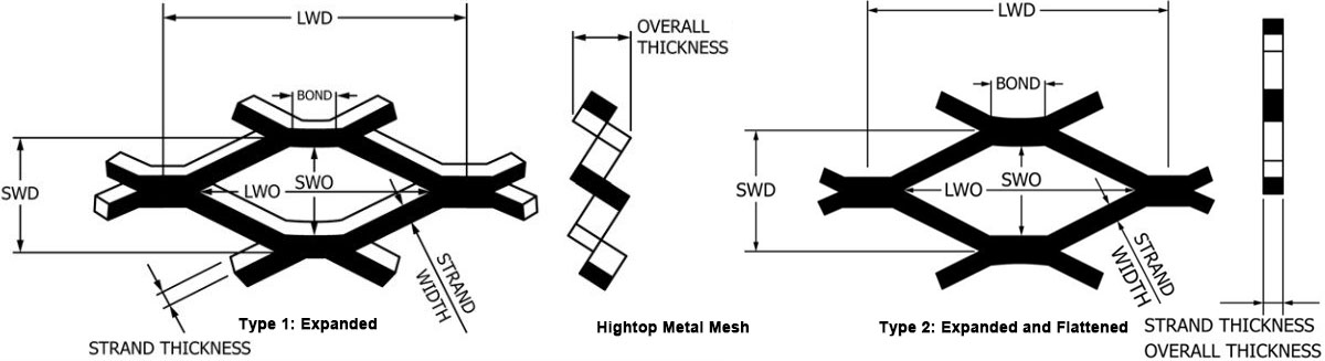 types of expanded metal